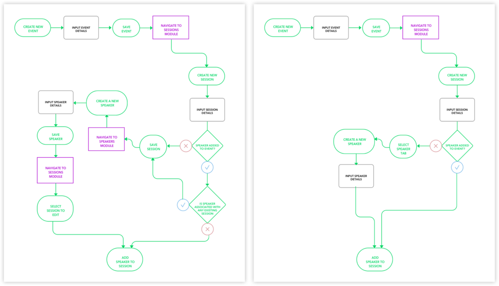 Left, the initial primary user flow with many unnecessary steps. Right, the proposed revised primary user flow.