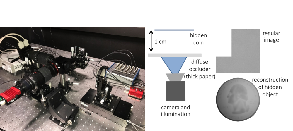 Prototype imaging system that can perform full-frame OCT with arbitrary spatiotemporally coded illumination.