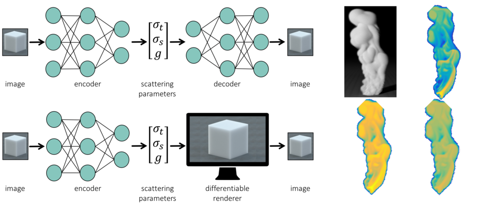From the traditional auto-encoder architecture to the proposed physics-aware architecture (left); clock-wise from top left: thick smoke cloud and reconstructed density, albedo, and phase function (right).