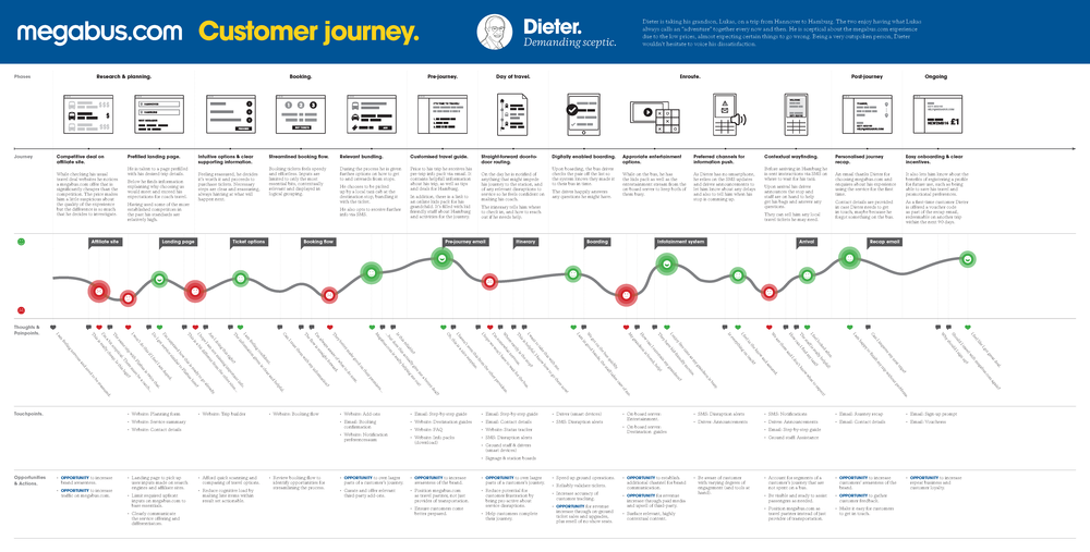 Customer journey map for Dieter, the Demanding Sceptic