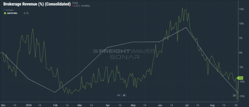 (CHART: DATA FROM TRUCKLOAD CARRIERS ASSOCIATION AND DAT INSIDE FREIGHTWAVES' SONAR)