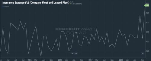 (CHART: DATA FROM TRUCKLOAD CARRIERS ASSOCIATION INSIDE FREIGHTWAVES' SONAR)