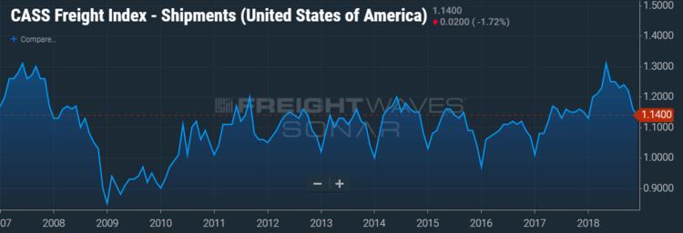 (CHART: FreightWaves' SONAR)