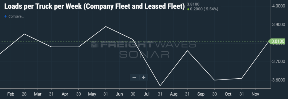 (CHART: TCA DATA INSIDE FREIGHTWAVES' SONAR)