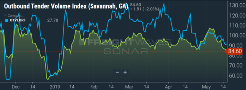 Freight volumes are declining out of Savannah and Norfolk as well. (Image: SONAR OTVI.SAV, OTVI.ORF)