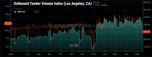 After a booming first four months of 2019 in Los Angeles, volumes plummet after tariff increase faster than trucks can exit the market. (SONAR Outbound Tender Volume Index, Trucks-in-Market – Los Angeles OTVI.LAX, TRUK.LAX)