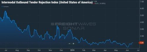 Chart: FreightWaves' SONAR