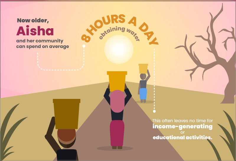 Women & children spend 8 hours/day obtaining water. -