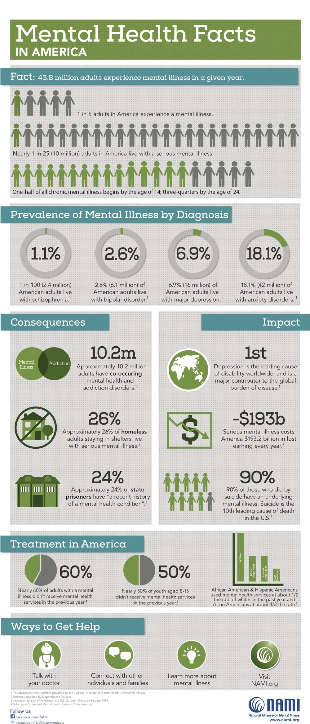 Mental Health in USA