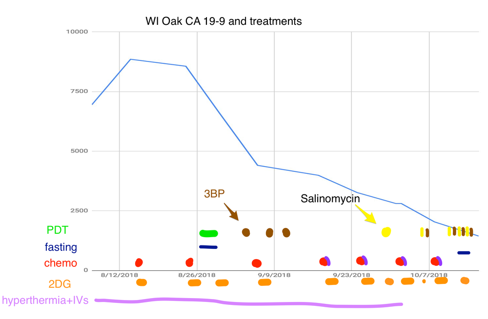 20181022-treatment-graph.png