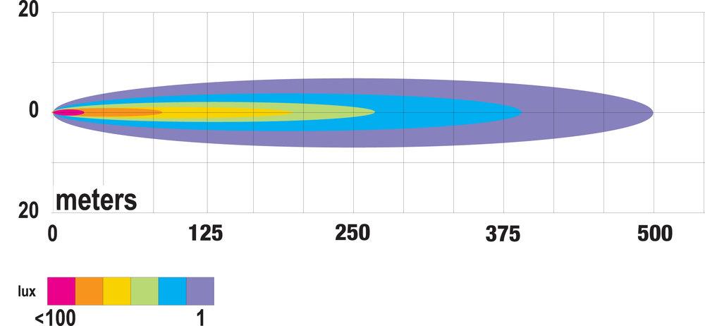 PM-917-MV Chart.jpg