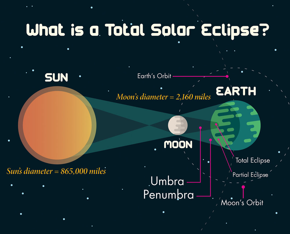 Eclipse Diagram-01.jpg