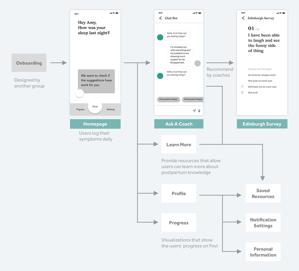 User flow with highlighted wireframes