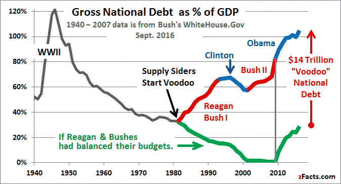 US National Debt GDP Graph.png