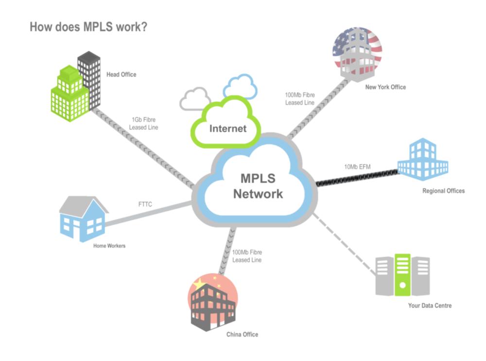 MPLS explaination diagram