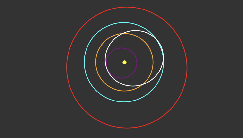Blue orbit is the Earth. White eclipse marks orbit of the asteroid 162385.