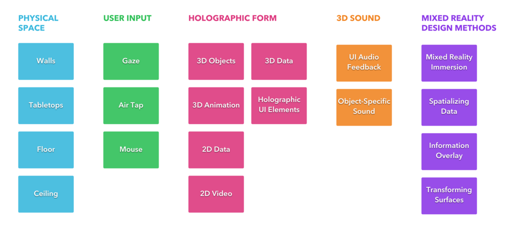 Table of Elements for the HoloFlight