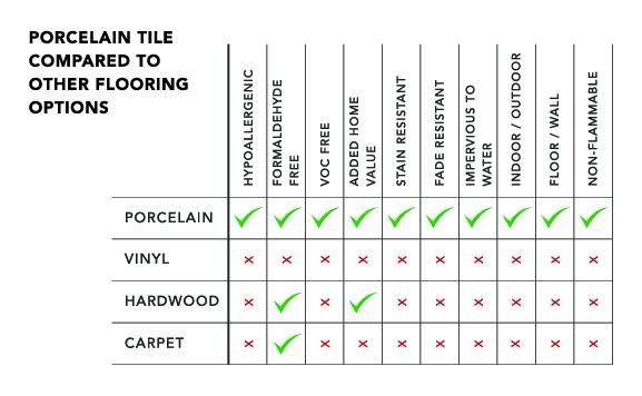 Porcelain VS Chart.jpg