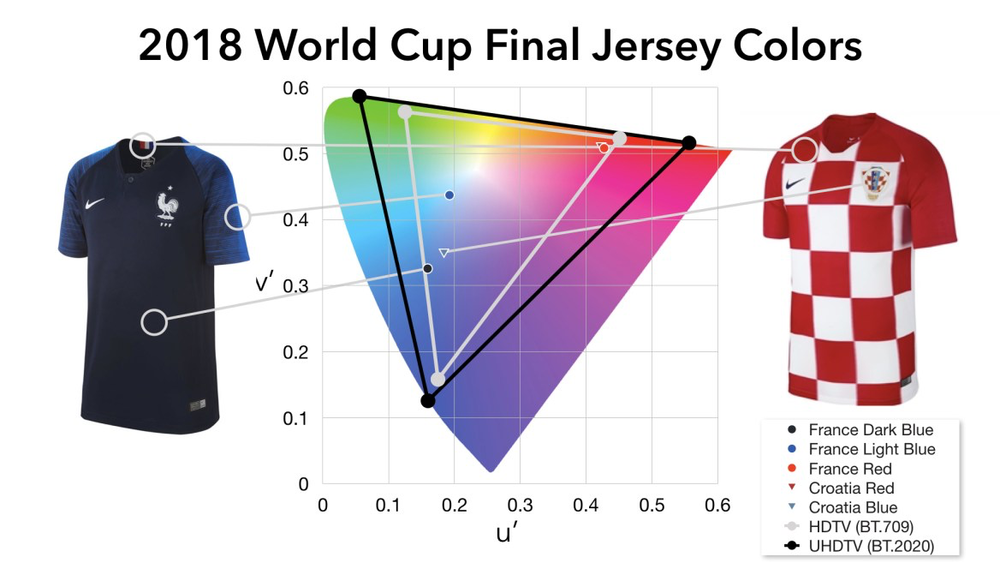 France vs Croatia jerseys in a 2018 World Cup-themed chromaticity shootout