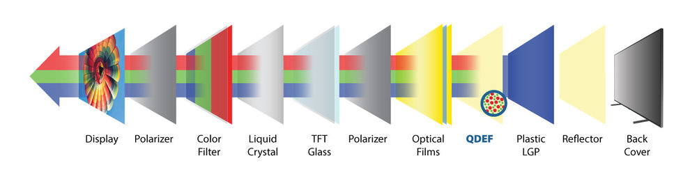 Exploded diagram of Quantum Dot LCD with QDEF from Nanosys