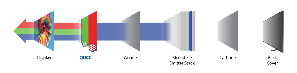 Exploded diagram of Quantum dot on MicroLED (QD microLED) display with QDCC technology from Nanosys