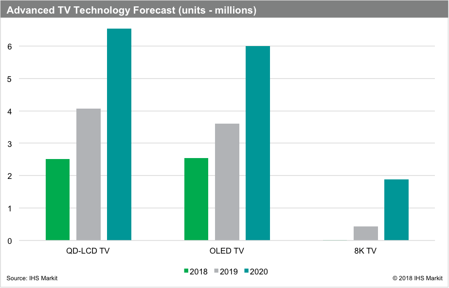 IHS Markit shows Quantum Dot TV growth outpacing OLED from 2018-2020 with a CAGR of over 37%