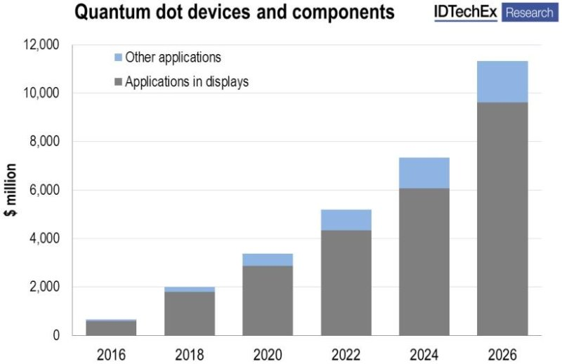 Quantum Dot Market Forecast 2016-2026: IDTechEx forecasts that the market for Quantum Dots, driven by display applications, could be worth over $11 billion by 2026.