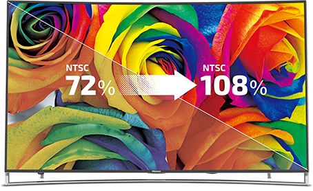Hisense 65H10B2 offers 108% of the color gamut standard for vivid images thanks to Quantum Dots.