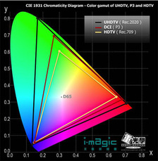 UHDTV Color broadcast spec rec.2020 is much larger than HDTV's