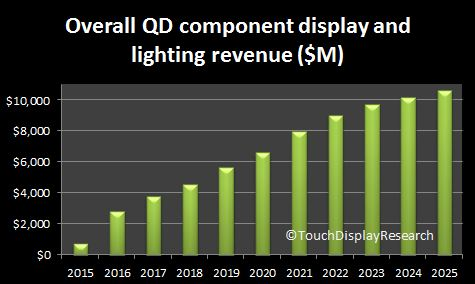 Quantum Dot Display and Lighting Component Market Forecast (2015 to 2025)