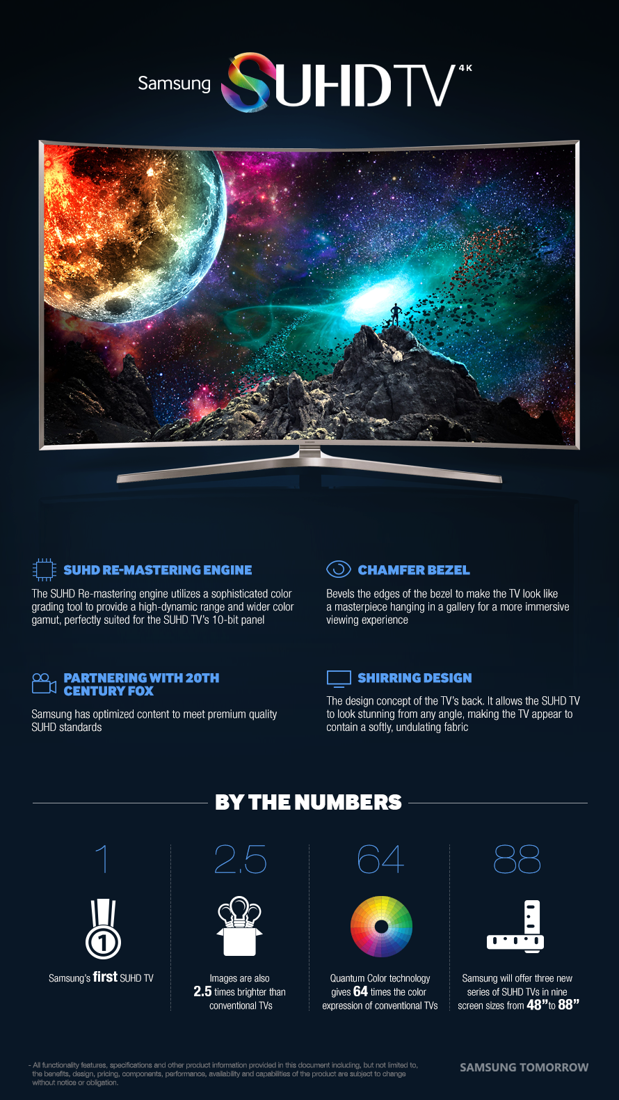 Samsung SUHD Quantum Dot TV by the numbers