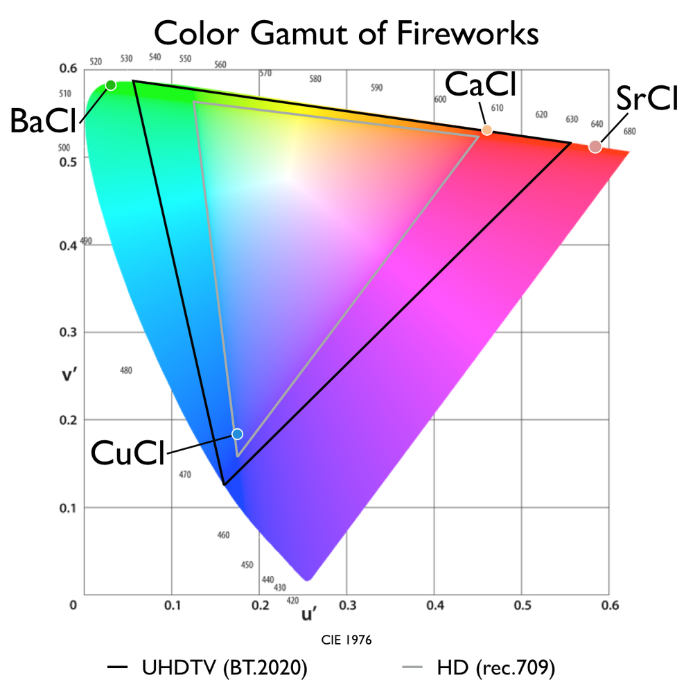 The HDTV color gamut (rec709) cannot accurately recreate the colors of a July 4th fireworks show. Even BT.2020, the UltraHD color gamut standard, cannot reproduce some reds and greens.
