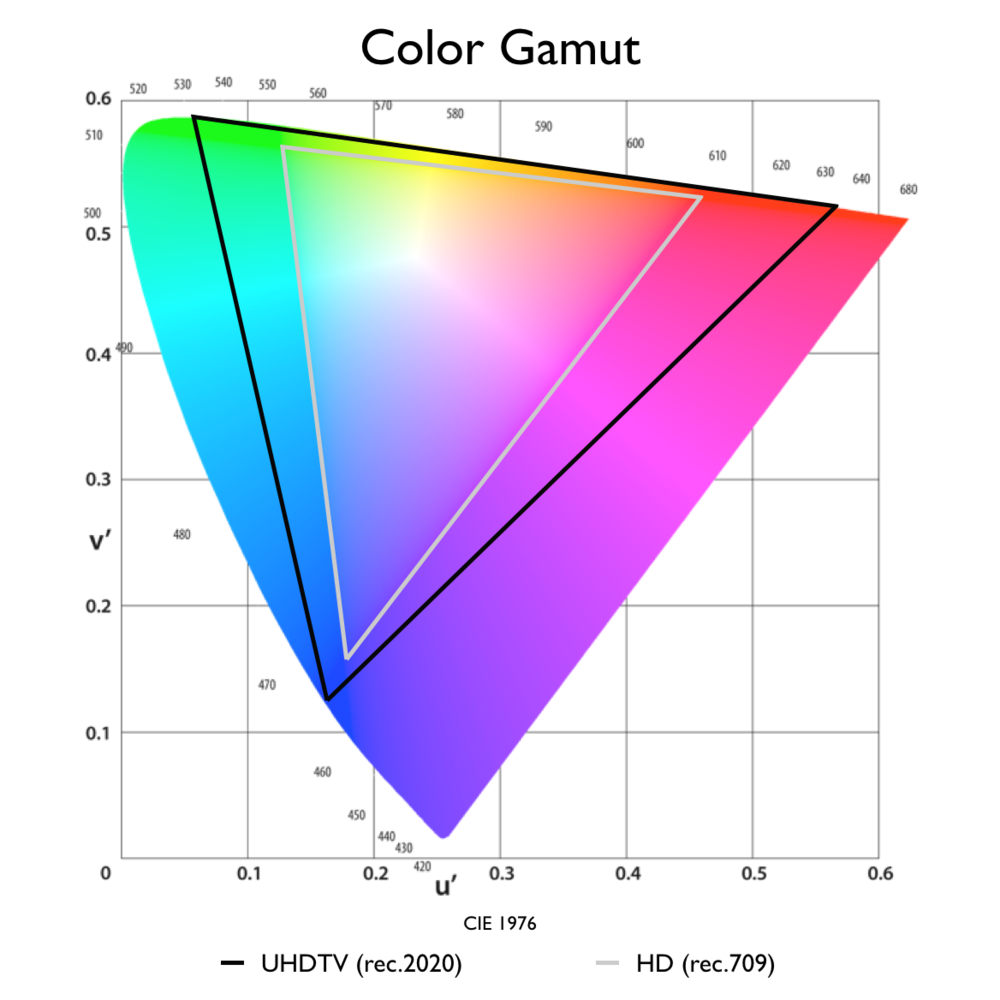 The rec.2020 color gamut is practically impossible for physical displays to fully reproduce due to highly saturated, monochromatic primaries.