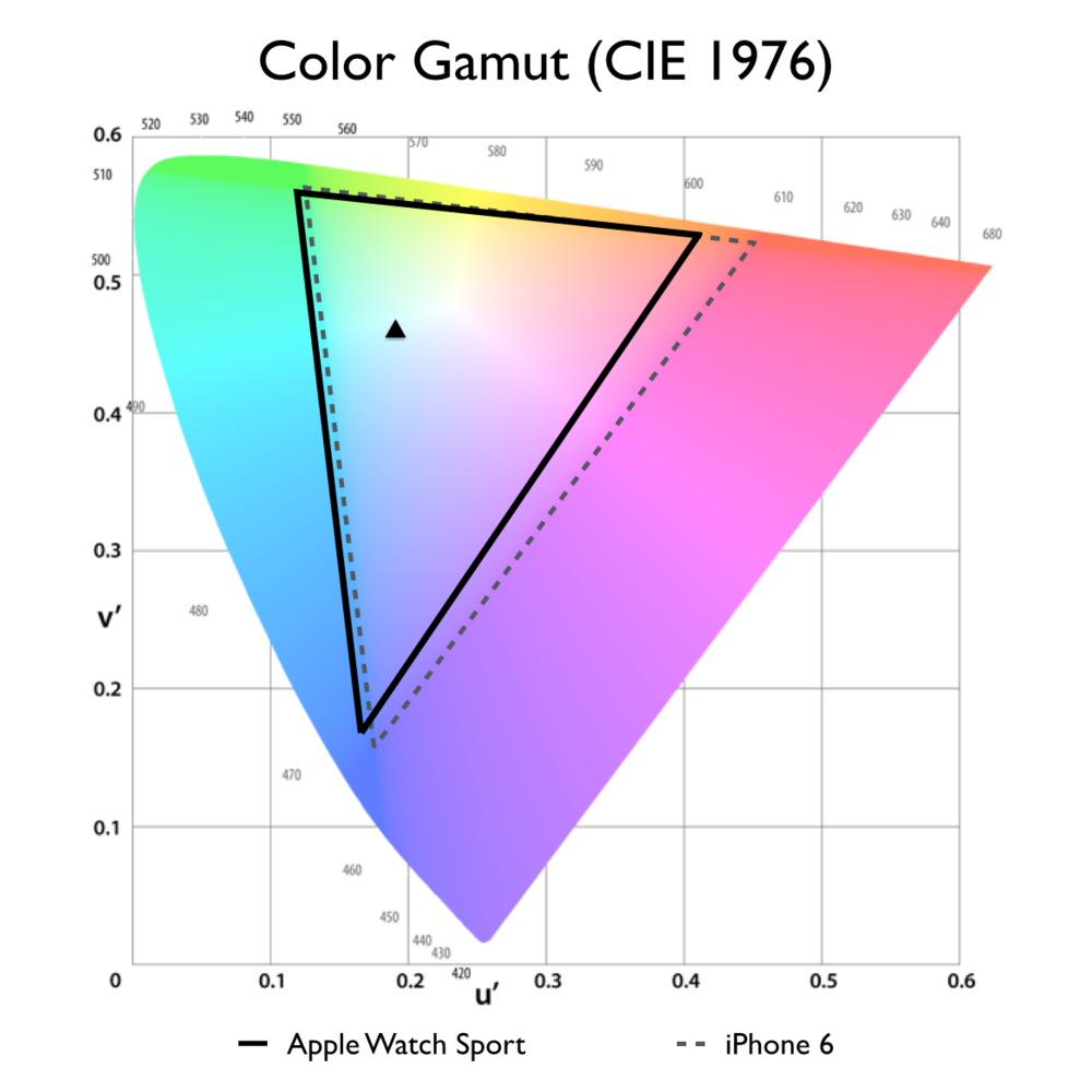 Apple Watch Sport color gamut. The watch we tested had a surprisingly narrow color gamut for an AMOLED display, coveringjust 82% of the LCD-based iPhone 6's gamut. This may be due to a color management error since others have measured closer to full coverage.