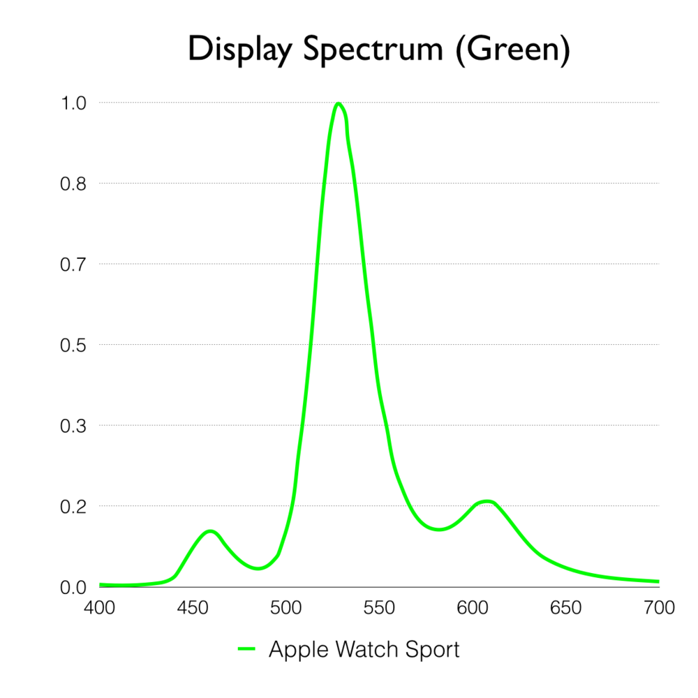 The Apple Watch Sport's display spectrum for green. Notice the two bumps on either side of the green peak in the center? These are likely the result of software color management on the watch. Bleeding in blue and red reduces the inherently deeply saturated green of the watch's OLED display, enabling it to more closely match the appearance of the iPhone's LCD display.