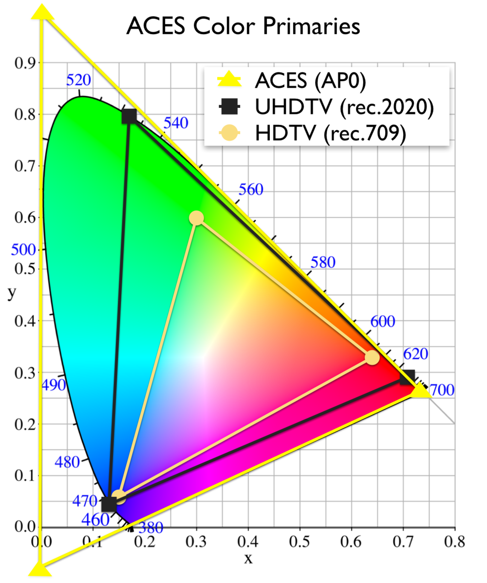"""ACES' s """"AP0"""" color gamut contains all of the colors a human eye can detect (represented here by the horseshoe shaped CIE diagram) along with some imaginary colors. AP0 primaries will serve as the connection space for ACES and all files will actually be encoded in this space."""
