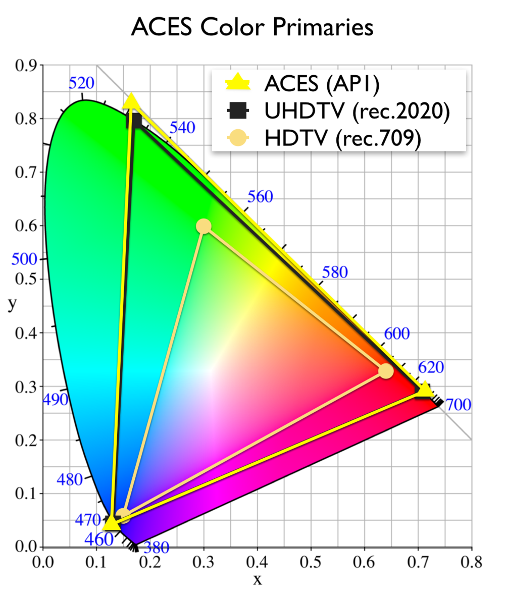 """ACES describes their AP1 primaries as """"rec.2020 plus"""" and it certainly is that. This more practical color gamut will be used by movie makers for color correction and computer graphics."""
