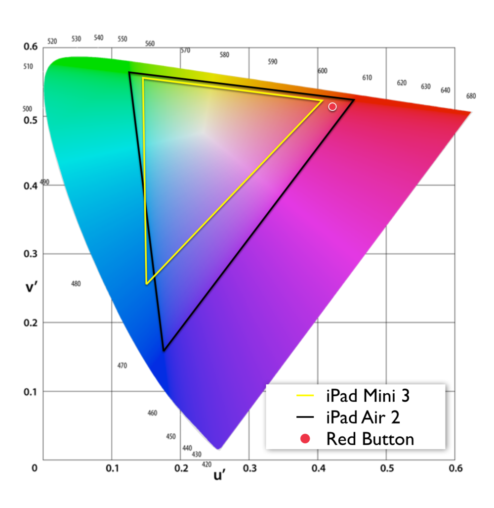 Color gamut of iPad mini 3 vs iPad air 2 and the red Hubspot button plotted in CIE 1976