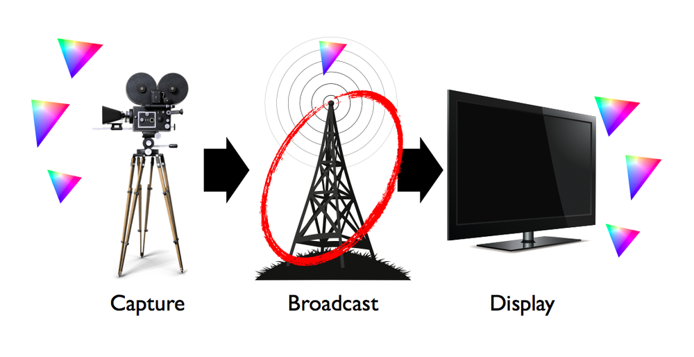 Content is captured and viewed in a wide variety of gamuts across a range of different devices but only broadcast in one gamut.