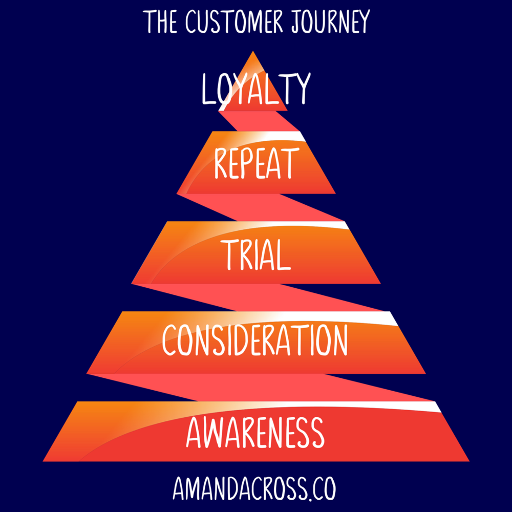 Understanding The Customer Journey's Relation To Valuable Content
