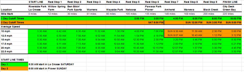 Use this chart to estimate how long it will take you to Ride Across Wisconsin. Riders who do not make it to Plover by 3 PM will be asked to stop and ride the two day version. Riders who do not Black Creek by 8 PM will be shuttled to the finish for safety reasons.