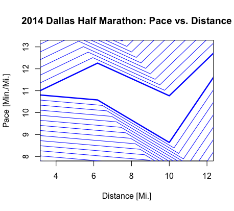The Data - using timestamps from the race at 5k, 10k, 15k and finish, a pace for each runner was calculated at those positions (bold lines). The lines connecting those dots create a geometric pattern that is repeated in the print.