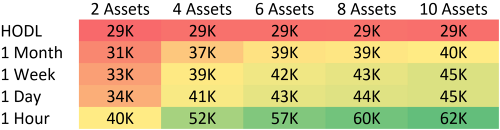 These values represent the total holdings of the median large market cap portfolio after one year. The top left value representing a portfolio which performed no trades over the course of a single year and contained 2 assets. The bottom right represents a portfolio of 10 assets which were rebalanced every 1 hour. Each cell represents exactly 1,000 backtests which were combined to calculate the median.