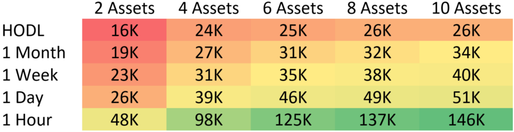 These values represent the total holdings of the median small market cap portfolio after one year. The top left value representing a portfolio which performed no trades over the course of a single year and contained 2 assets. The bottom right represents a portfolio of 10 assets which were rebalanced every 1 hour. Each cell represents exactly 1,000 backtests which were combined to calculate the median.