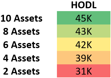 This demonstrates the median value in USD of portfolios after one year of HODLing. The varying dimension being the number of assets held in each group.