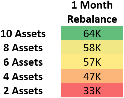 This demonstrates the median value in USD of portfolios after one year of rebalancing. The varying dimension being the number of assets held in each group.