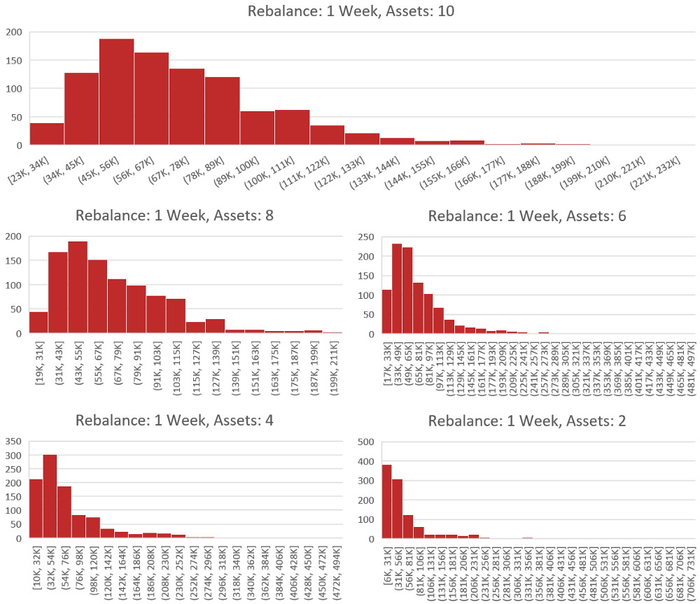 We have grouped the 1 week rebalance backtests into 5 seperate groups that differ by the number of assets. The asset number varies from 2 (bottom right) to 10 (top) with a step size of 2. Each histogram represents exactly 1,000 backtests. The x-axis is the value of the portfolio after 1 year in US Dollars. The y-axis is the number of backtests which fell into the value buckets that are defined on the x-axis. (Example: If a backtest was run with 2 assets and the results were a portfolio value of 60k USD. This would result in a 1 being added to the bottom right histogram in the x-axis bucket which has the range 56k to 81k. The process is then repeated 1,000 times for each number of assets in the study.)