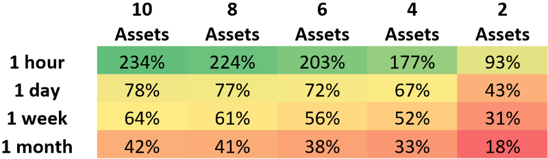 The median performance demonstrates that the higher the rebalance period with the higher number of assets presents the highest gains for rebalancing. Each value represents a percent increase OVER buy and hold. That means a value of 18 means the median of that group performed 18 percent BETTER than buy and hold. This demonstrates, even the absolute worst case performs better than by and hold, even after considering taxes.