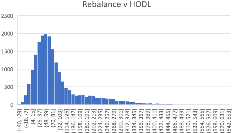 Combining all of the backtests over all portfolios and rebalancing periods produces a complete picture comparing rebalancing and HODL. We observe a median complete performance of 64%. This means, if you were to randomly select a portfolio size between 2 and 10, randomly select a rebalance period between 1 hour and 1 month, and randomly select the assets in your portfolio, you would have a 50% chance of performing 64% better than buy and hold if the only difference was rebalancing.