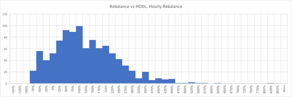 "The x-axis is the performance increase that is experienced for each portfolio due to rebalancing on a monthly basis. The y-axis is the number of portfolios which falls into each performance bucket. This means if a backtest was run and the result was a performance increase of 115% when compared to buy-and-hold, we would add a ""1"" to the 100% - 125% bucket."